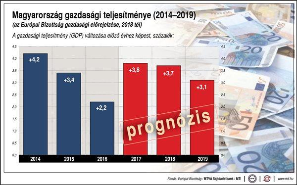 Rasantes Wirtschaftswachstum in Ungarn: ist es langfristig? post's picture