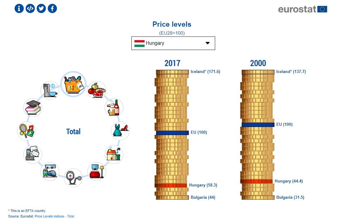 Ungarn unter den billigsten Ländern in der EU post's picture