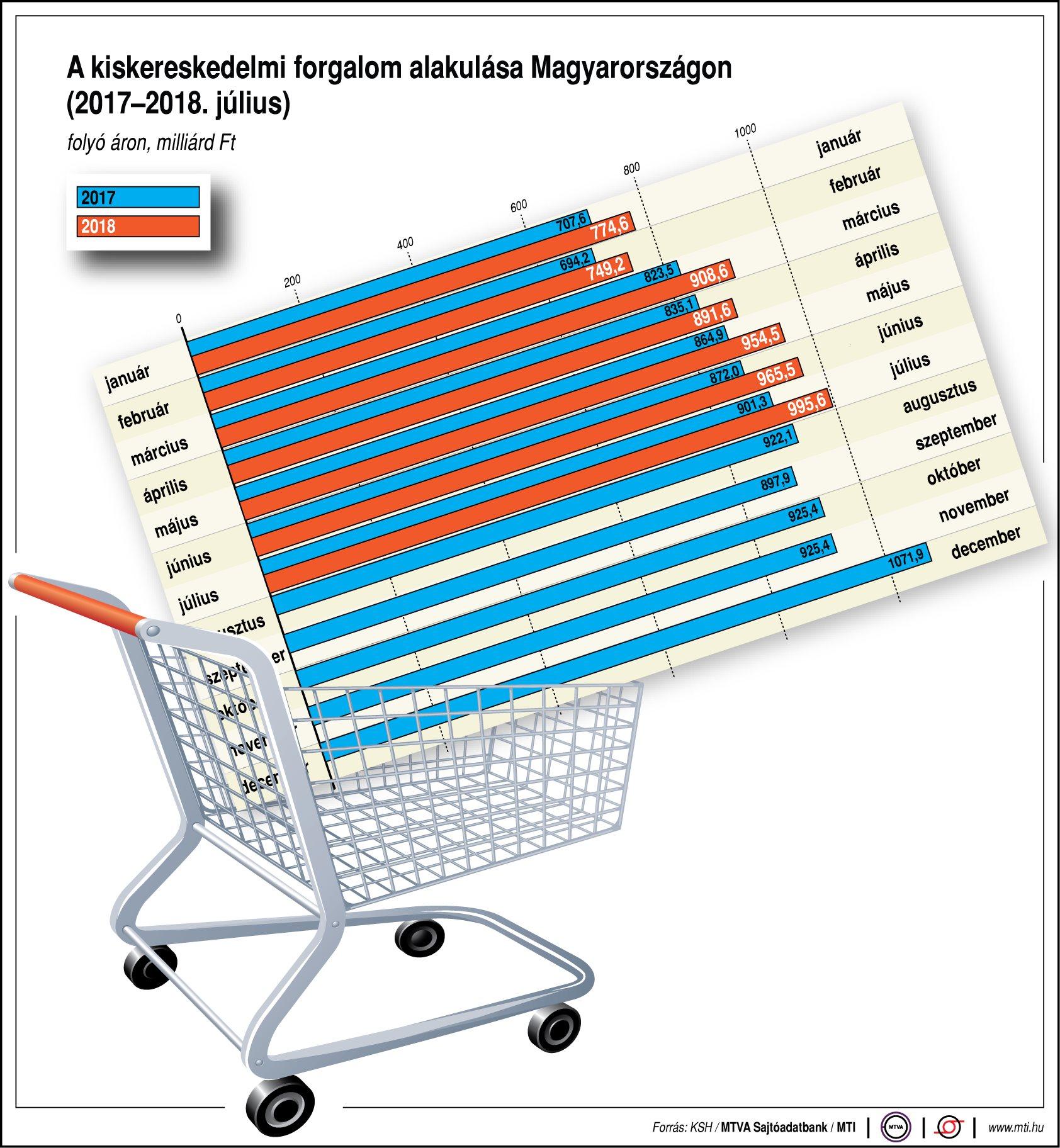 Einzelhandelsumsatz steigt um 6,3 Prozent post's picture