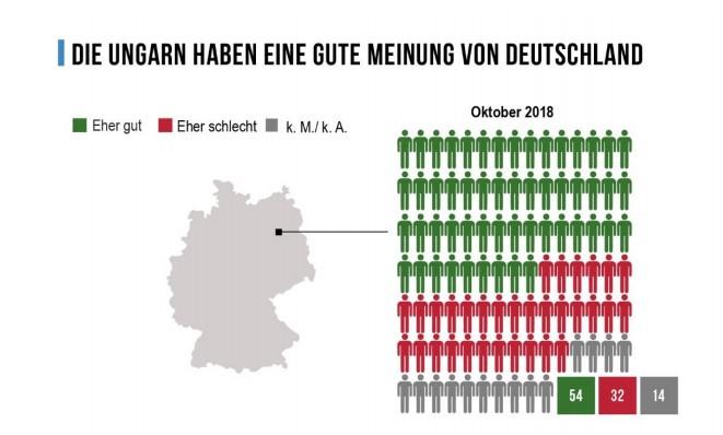 Nézőpont-Institut: Ungarn haben ein positives Deutschlandbild post's picture