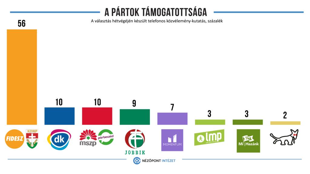 Wahltagsbefragung: Fidesz mit 56 %  klarer Sieger der EU-Wahlen post's picture