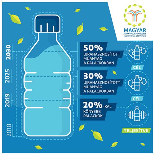 Mineralwasserunternehmen verpflichten sich zur Nachhaltigkeit post's picture