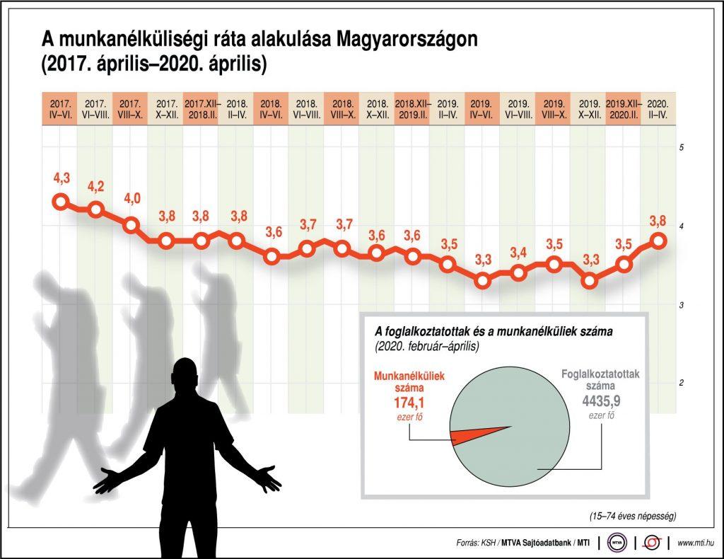 Arbeitslosenquote steigt im April auf 3,8 Prozent