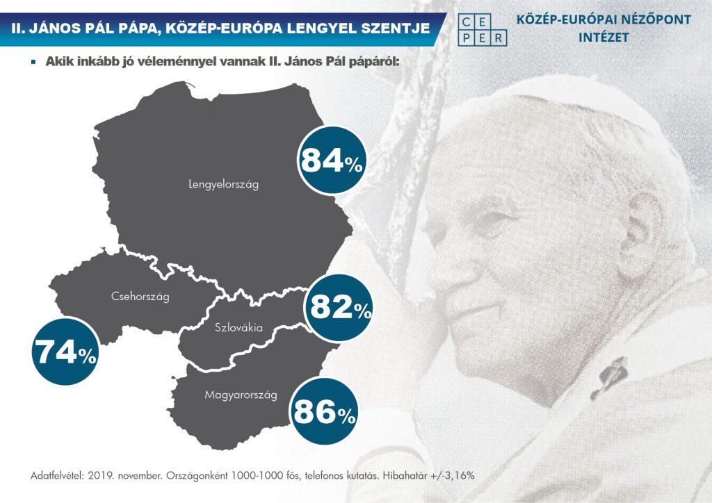 Umfrage: Papst Johannes Paul II. ist in den V4-Ländern sehr beliebt